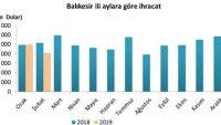 Balıkesir'in ihracat ve ithalat rakamları açıklandı