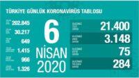 6 Nisan 2020 | Türkiye Günlük Koronavirüs Tablosu