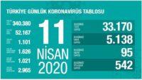 1 Nisan 2020   Türkiye Günlük Koronavirüs Tablosu