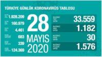 KORONAVİRÜS TABLOSU – 28 MAYIS 2020