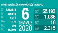 6 Temmuz 2020 | Türkiye Günlük Koronavirüs Tablosu