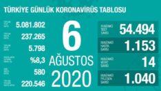 6 Ağustos 2020   Türkiye Günlük Koronavirüs Tablosu