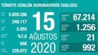 15 Ağustos 2020 | Türkiye Günlük Koronavirüs Tablosu