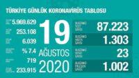 19 Ağustos 2020 | Türkiye Günlük Koronavirüs Tablosu