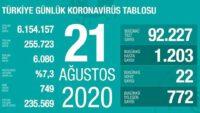 21 Ağustos 2020 | Türkiye Günlük Koronavirüs Tablosu