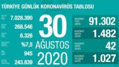 30 Ağustos 2020   Türkiye Günlük Koronavirüs Tablosu