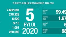 5 Eylül 2020 | Türkiye Günlük Koronavirüs Tablosu