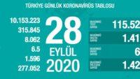 Türkiye'de son 24 saatte 65 kişi hayatını kaybetti