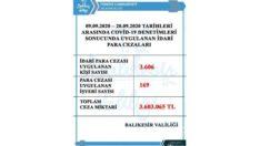 Balıkesir'de covid denetimlerinde 11 günde 3 milyon 603 bin TL. ceza uygulandı