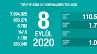 TÜRKİYE'DE 8 EYLÜL KORONAVİRÜS TABLOSU