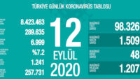 Türkiye'de son 24 saatte 1509 kişiye koronavirüs tanısı konuldu, 48 kişi hayatını kaybetti.