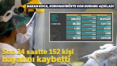 Son 24 saatte korona virüsten 152 kişi hayatını kaybetti