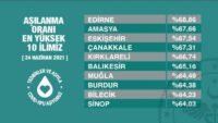 Balıkesir'in de içinde yer aldığı Aşılama oranı en yüksek 10 il açıklandı