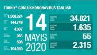 14 Mayıs 2020 | Türkiye Günlük Koronavirüs Tablosu
