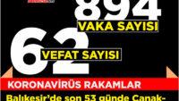 Türkiye'de 4 bin 140, Balıkesir'de 62 ölüm