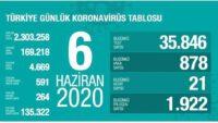 6 Haziran 2020 | Türkiye Günlük Koronavirüs Tablosu