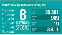 8 Haziran 2020 | Türkiye Günlük Koronavirüs Tablosu