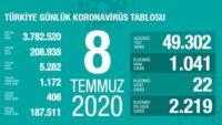 8 Temmuz 2020 | Türkiye Günlük Koronavirüs Tablosu
