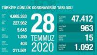 | Türkiye Günlük Koronavirüs Tablosu
