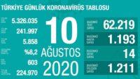 10 Ağustos 2020   Türkiye Günlük Koronavirüs Tablosu