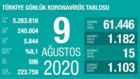 9 Ağustos 2020 | Türkiye Günlük Koronavirüs Tablosu