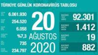 20 Ağustos 2020 | Türkiye Günlük Koronavirüs Tablosu