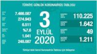 3 Eylül 2020 | Türkiye Günlük Koronavirüs Tablosu
