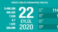 22 Eylül koronavirüs tablosu! Hasta, ölü sayısı ve son durum açıklandı