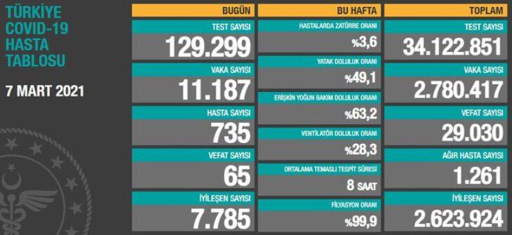 TÜRKİYE COVİT-19 HASTA TABLOSU