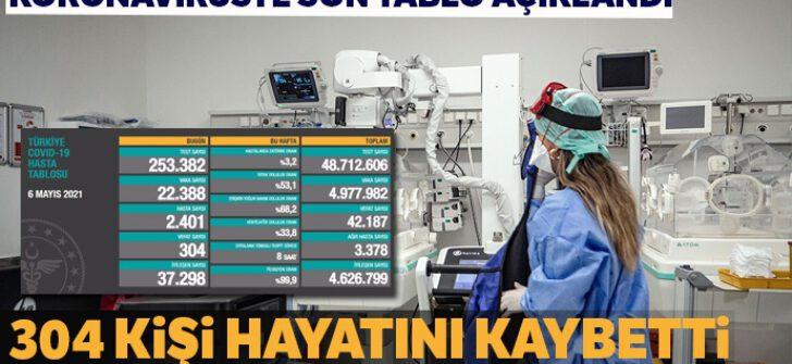 Türkiye'de son 24 saatte 304 kişi hayatını kaybetti